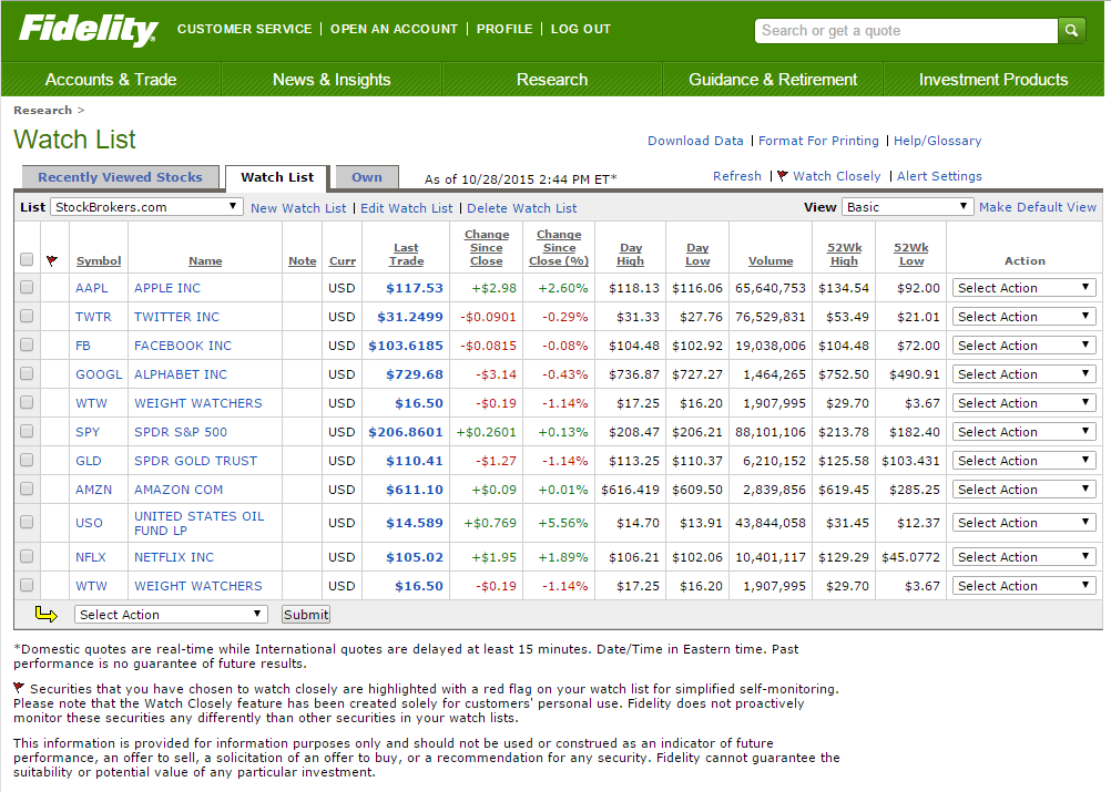 Fidelity Investments Watchlist