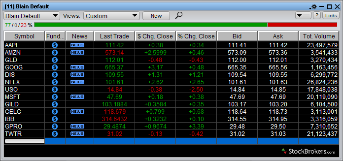 ETRADE Watchlist