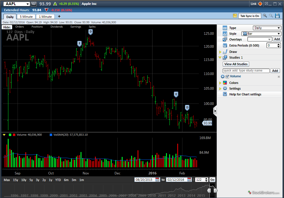 Charles schwab options trading