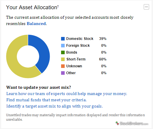 Fidelity portfolio asset allocation