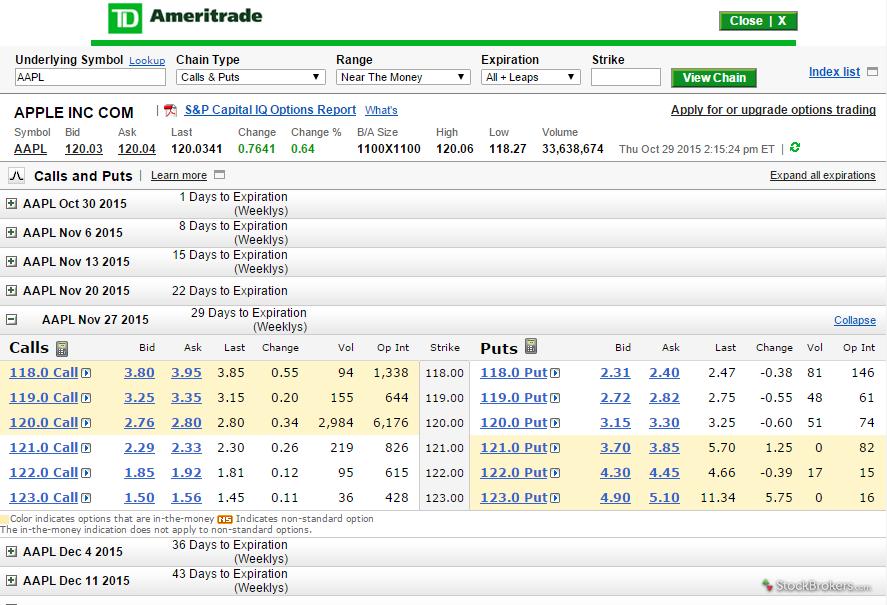 Stock options ameritrade