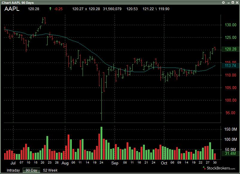 Lightspeed stock chart