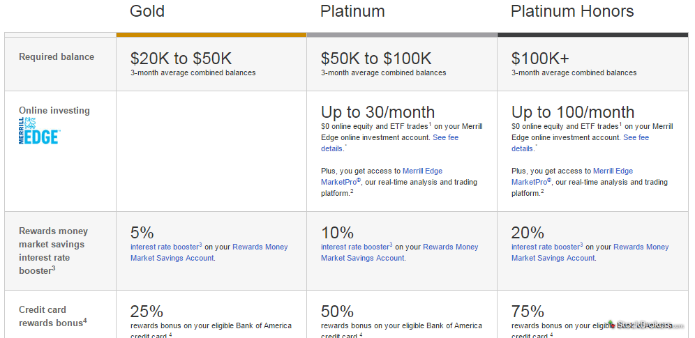 Merrill Edge Preferred Rewards