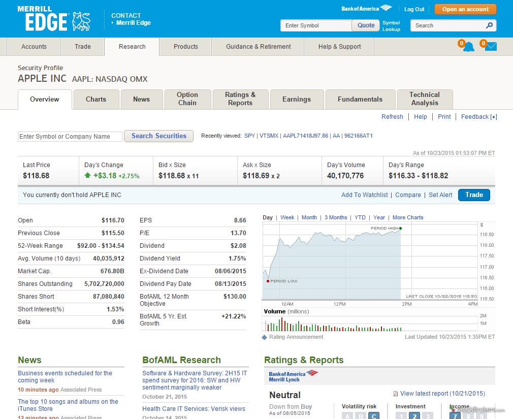 Merrill Edge stock quote