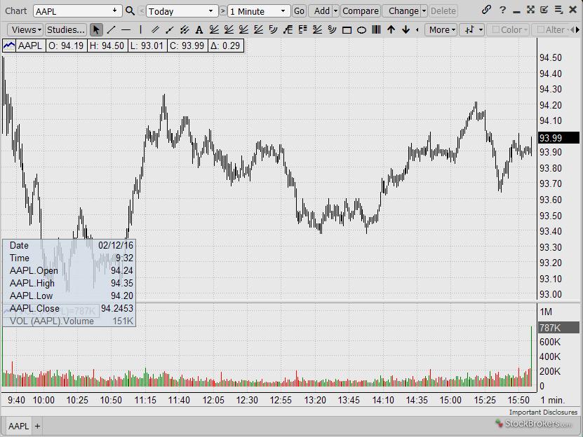Merrill Edge Charting