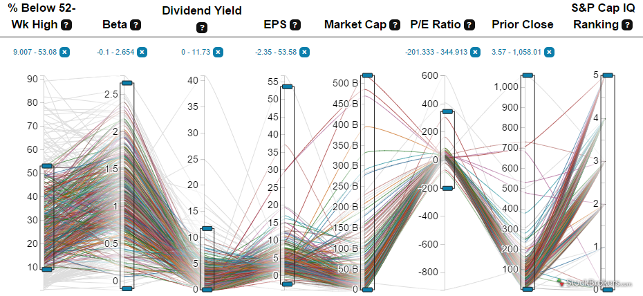Scottrade screener results visualization