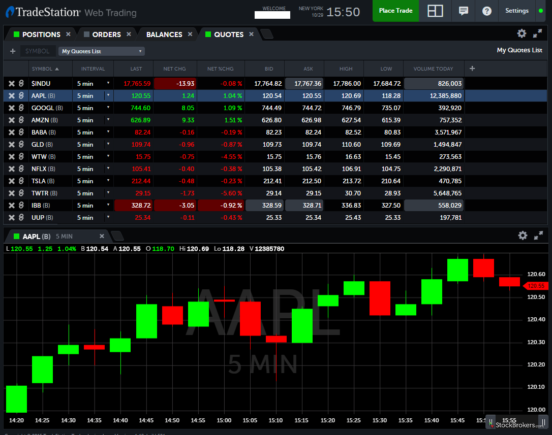 Why is binary options trading so popular